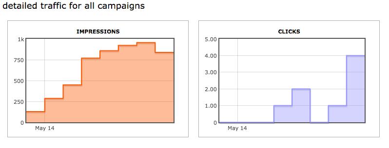 Reddit traffic data