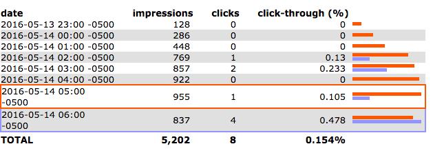 Reddit ad delivery breakdown