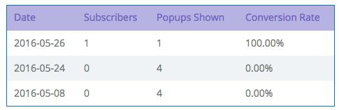 SumoMe Leads Statistics